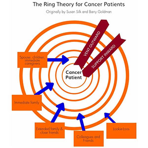 Graphic illustration of Susan Silk's Ring Theory